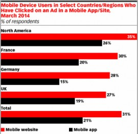 Ever Wonder Why Consumers Don't Click on Mobile Ads