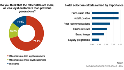 Generation Y and hotel brand loyalty