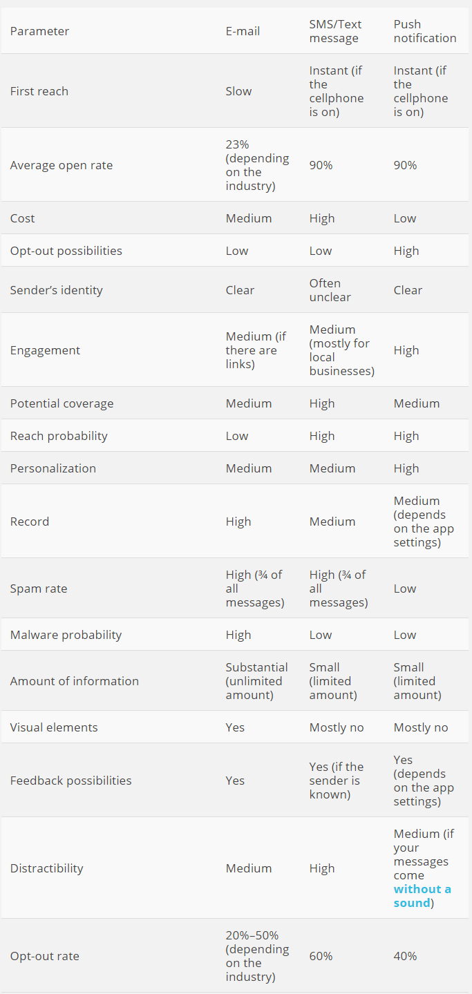 comparison of snail mail and email